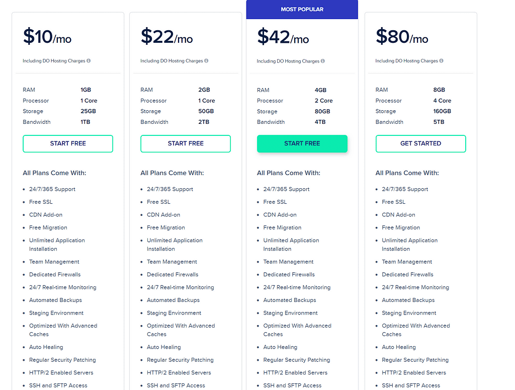 Cloudways Hosting Review Is it The Best Hosting?